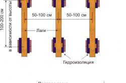 Схема устройства лаг на кирпичных столбах