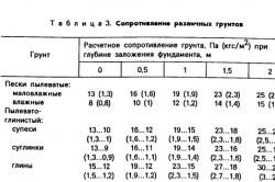 Таблица показателей сопротивления грунтов.
