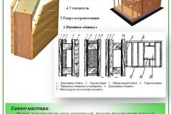 Конструкция стены бани с пароизоляцией
