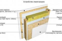 Устройство внутренней части стены каркасной бани