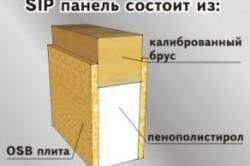 Строение сип панели