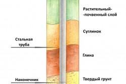 Схема установки винтовой сваи для фундамента