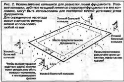 Схема использования колышков для разметки линий фундамента