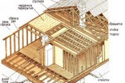 Схема сборки каркасного дома.