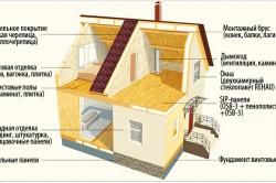 Схема строительства дома из осб панелей