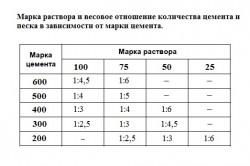 Таблица пропорций компонентов бетона при использовании цемента М500