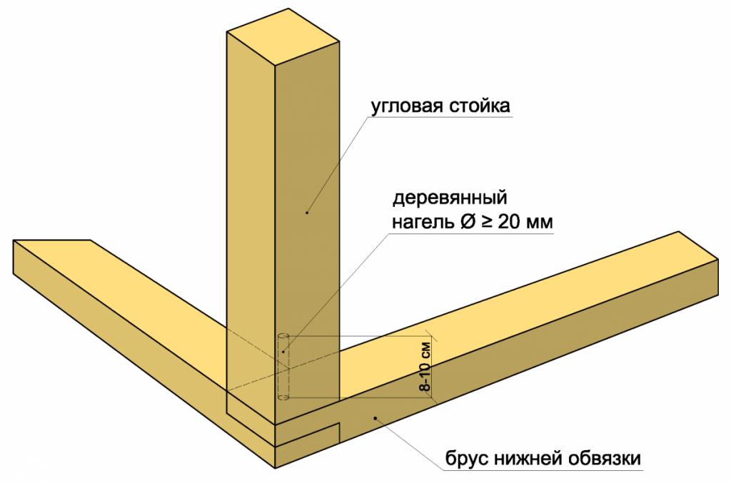 Крепление бруса нижней обвязки к угловой стойке.
