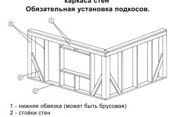 Упрощенная схема сборки каркасных стен