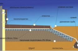 Схема утепления пенополиуретаном