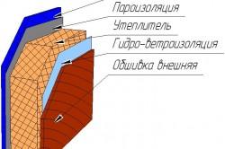Утепление стены щитового дома