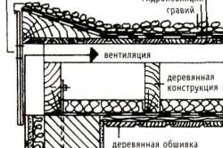 Схема вентилируемой крыши для бани
