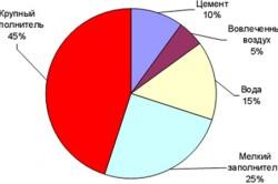 Диаграмма соотношения между компонентами в бетонной смеси