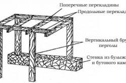 Схема деревянной перголы