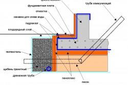 Схема утепления фундаментной плиты