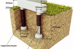 Схема расчёта фундамента под дом