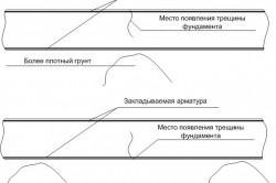 Схема строительства фундамента дома своими руками