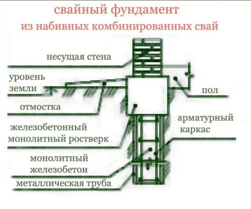 Схема свайного фундамента своими руками