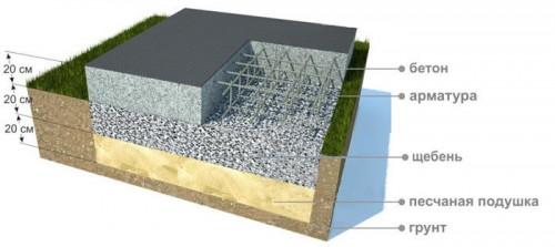 Схема укладки бетона на щебень