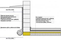 Схема устройства гидроизоляции цоколя снаружи