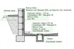 Схема устройства гидроизоляции фундамента из блоков ФБС