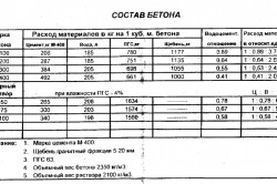 Таблица данных о составе бетона.