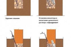 Схема усиления фундаментов методом цементации