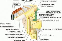Технология строительства крыши каркасного дома