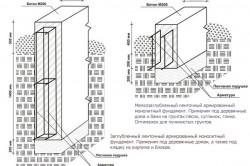 Схема устройства ленточного армированного фундамента