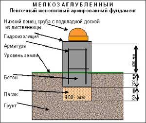 Гидроизоляция ленточного мелкозаглубленного фундамента своими руками жидкая теплоизоляция термоплекс
