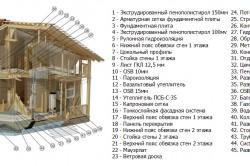 Общая схема каркасного дома