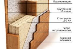 Схема отделки и утепления каркасного быстровозводимого дома