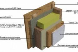 Схема структуры стены каркасного дома с утеплением.