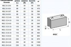 Габариты, форма и вес бетонных блоков