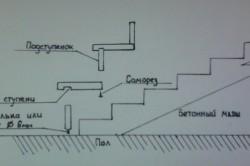 Схема обшивки бетонных ступеней.