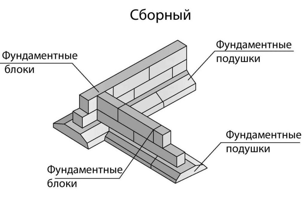 Схема сборного ленточного фундамента