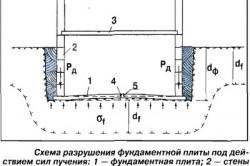 Схема разрушения фундаментной плиты под действием сил пучения