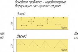 Схема деформации фундамента при пучении грунта