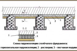 Схема гидроизоляции столбчатого фундамента.