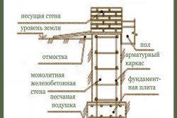 Схема ленточного монолитного фундамента для каркасного дома