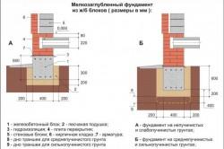 Схема стобчатого мелкозаглубленного фундамента из ж/б блоков.