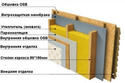 Схема монтажа эковаты на стену каркасного дома