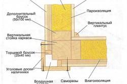 Схема обшивки углов каркасного дома.