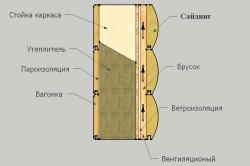 Схема отделки стены каркасного дома сайдингом.