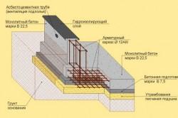 Схема плитного фундамента с вентиляцией и гидроизоляцией