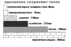 Схема теплопроводности материалов