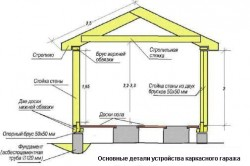 Схема устройства каркасного гаража.
