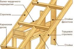 Схема устройства крыши каркасного дома