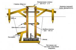 Схема устройства опалубки для фундамента.