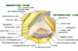 Схема утепления каркасного дома изнутри