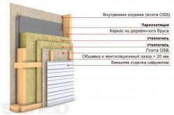 Схема утепления каркасной стены снаружи